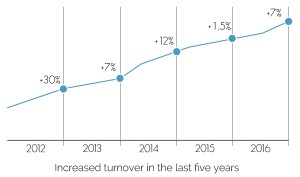 Increased turnover in the last five years