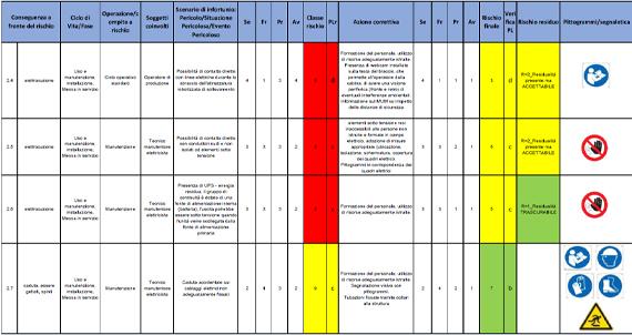 performance-level-risk-assessment